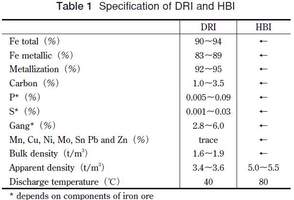 SpecificationofDRIandHBI